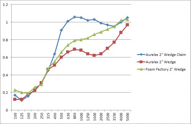 Foam distributing vs auralex acoustical foam products for Insulation cost comparison